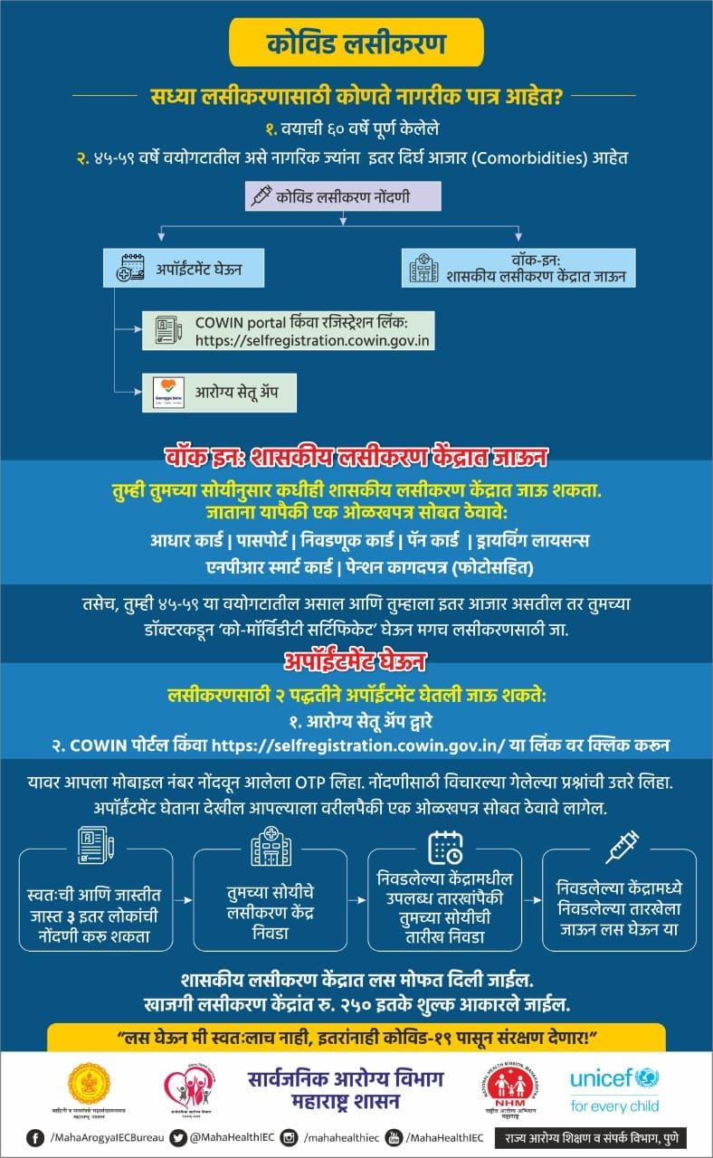 Free Corona Vaccine in Marathi करोना लसीकरण पात्रता, करोना लसीकरण नोंदणी कशी करावी,  Corona Vaccine Registration in Marathi, Covid Vaccine in Marathi